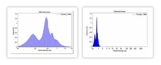 Гистограмма распределения частиц по размерам