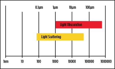 Light obscuration technique provides good results from one to several thousand microns for any kind of foreign material in a liquid.