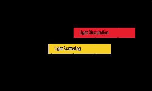 La tecnica di oscuramento della luce fornisce buoni risultati da uno a diverse migliaia di micron per qualsiasi tipo di materiale estraneo in un liquido.
