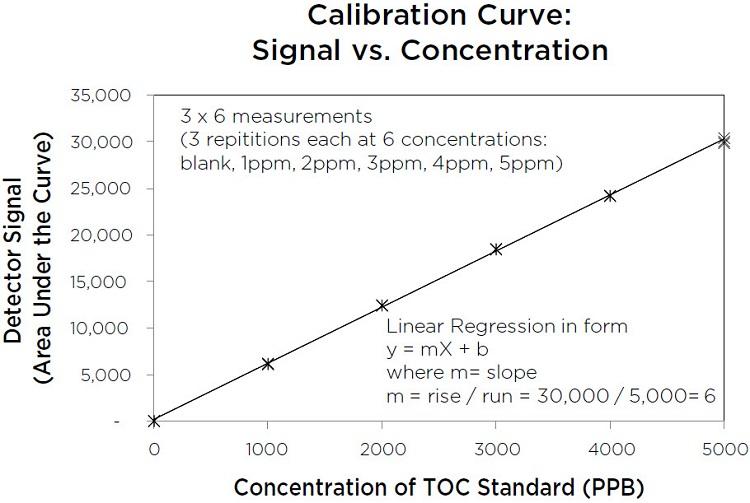 Calibration Curve: Signal vs. Concentration
