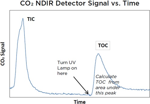 CO2 NDIR Detector Signal vs. Time