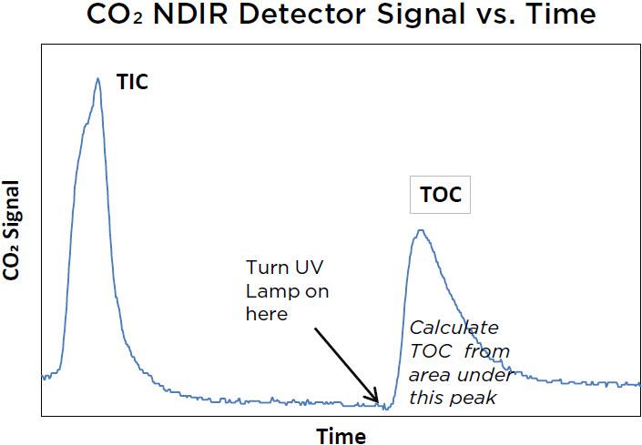 CO2 NDIR Detector Signal vs. Time
