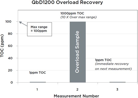 QbD1200 Overload Recovery