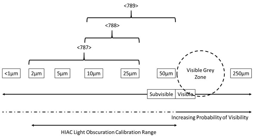 Recommended Measurement and Calibration Ranges