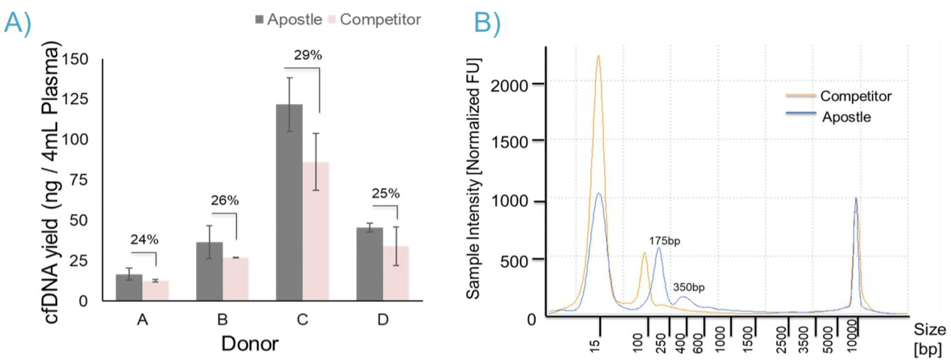 Figure 3: (A) Extraction of cfDNA from 4mL of plasma samples using the Apostle MiniMax™ High Efficiency Isolation Kit obtained higher recovery compared to a competitor kit. (B) cfDNA size distribution was analyzed by Agilent High Sensitivity D5000 ScreenTape. cfDNA extracted from Apostle MiniMax has typical mononucleosome peaks at 175bp and dinucleosome peak at 350bp (blue).