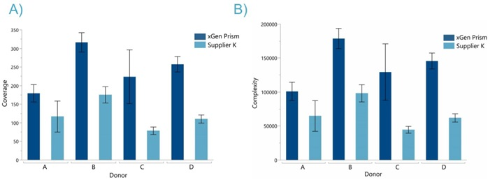 Figure 4: xGen Prism DNA Library Prep libraries have higher coverage and complexity than a competitor kit. For matched 5ng samples into library prep and subsampled to 8.3M reads (A) 2-fold higher coverage and (B) 1.5-2 fold higher complexity was measured with xGen Prism DNA library prep kit compared to Supplier K.