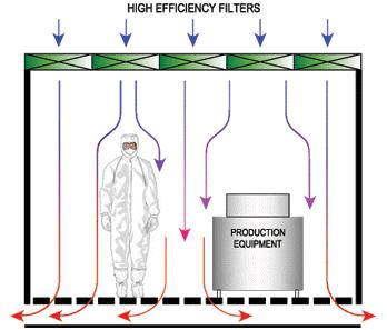 cleanroom environmental monitoring high efficiency filters