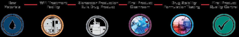 materias primas instalación de tratamiento de API biorreactor de producción de productos farmacéuticos a granel sala limpia de producto final pruebas de estabilidad de la formulación del fármaco control de calidad final del producto