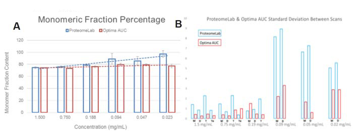 Анализ частиц БСА в серии семикратных разведений в 5 повторностях