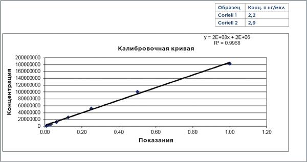 Калибровочная кривая для анализа с использованием набора Quant-IT и рассчитанные концентрации образцов Coriell