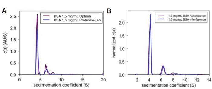 Сравнение графиков в программе SEDFIT, полученных при концентрации БСА в ФСБ, между ультрацентрифугами и оптическими системами в ультрацентрифуге Optima AUC