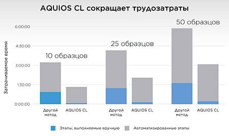 Сравнение времени и трудозатрат при работе на AQUIOS CL и на Cytomics FC 500