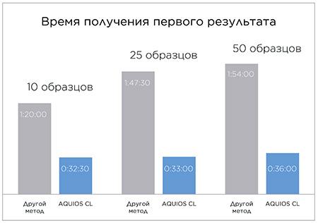 Время до получения первого результата на AQUIOS CL в сравнении с прибором другого производителя