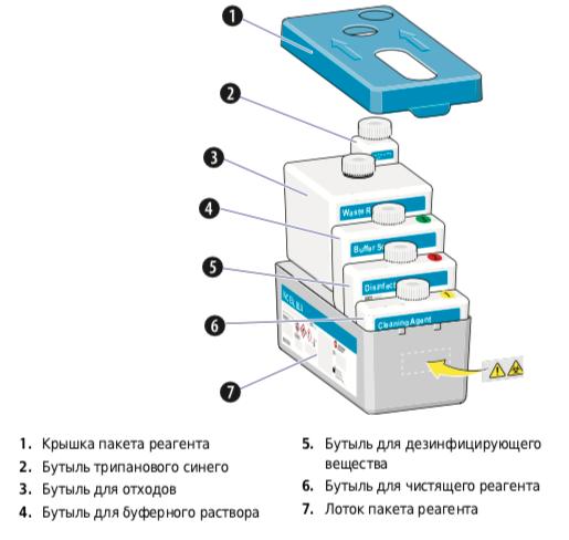 Содержимое картриджа с реагентами Vi-CELL BLU