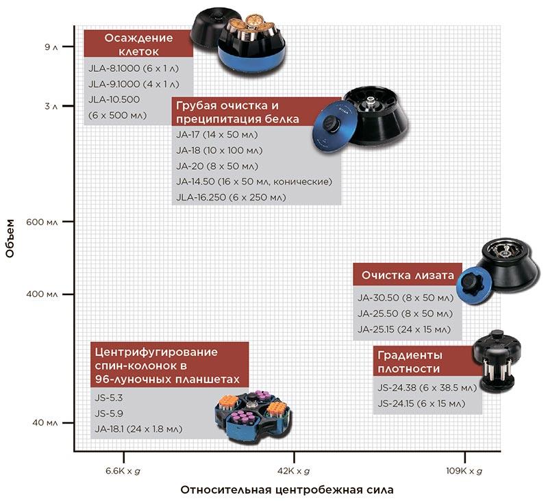 Диаграмма роторов, используемых на разных этапах