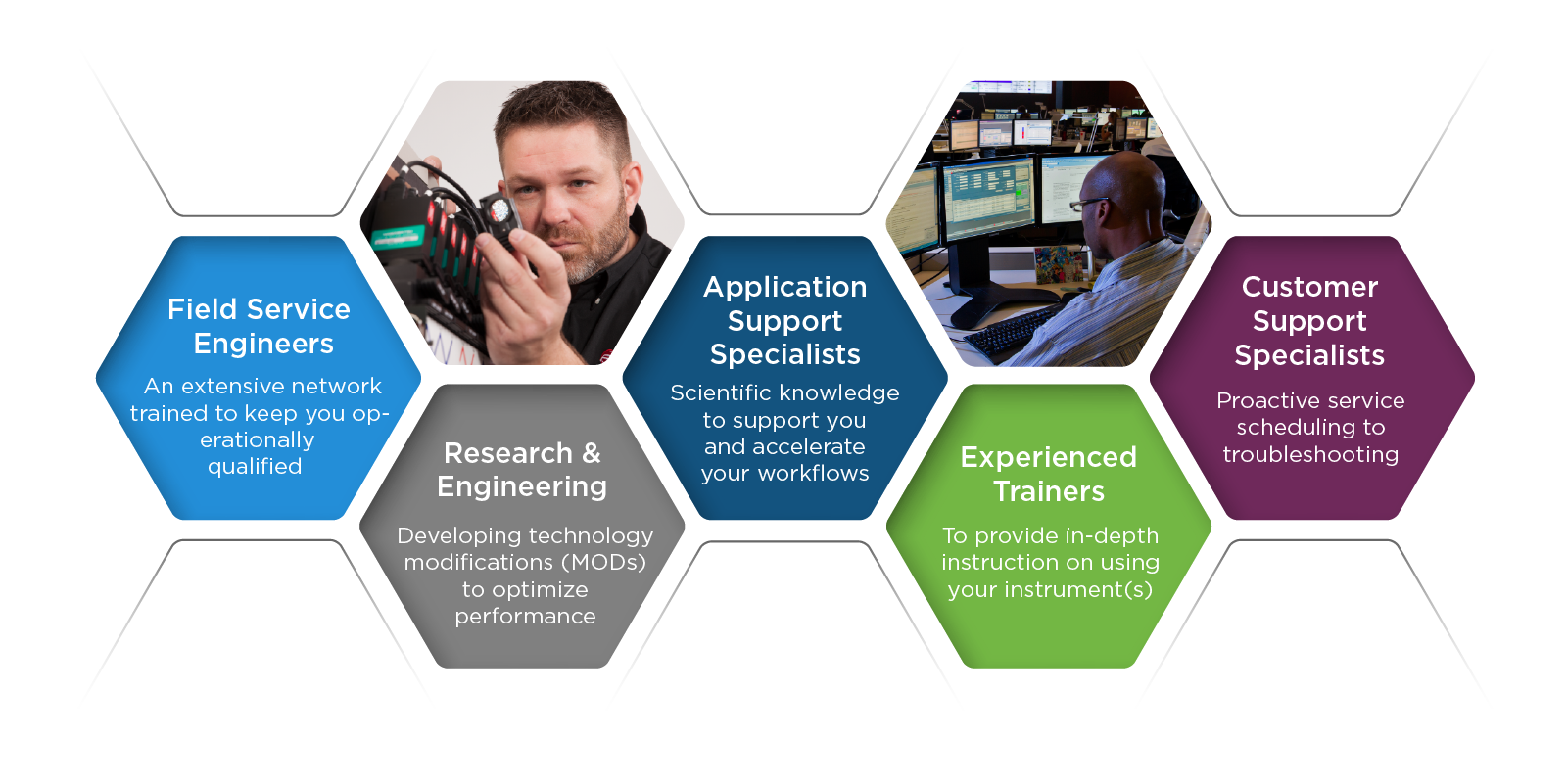 Beckman Coulter Life Science Service Plans