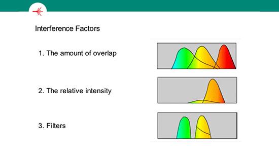 Flow Filter Compensation Training