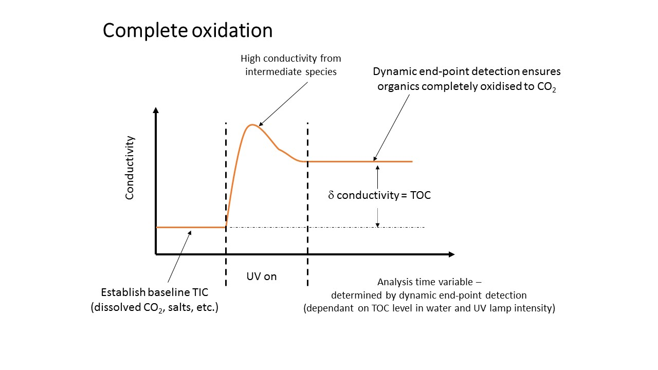 Complete oxidation illustration