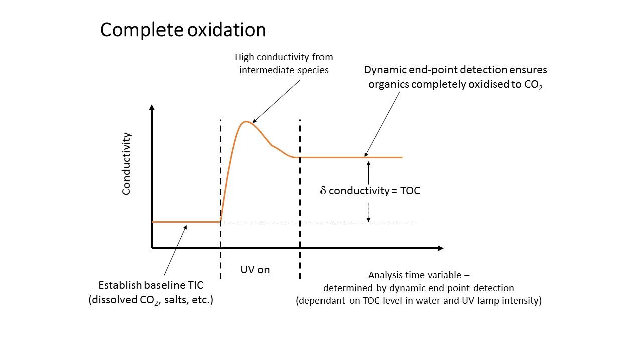 Complete oxidation illustration
